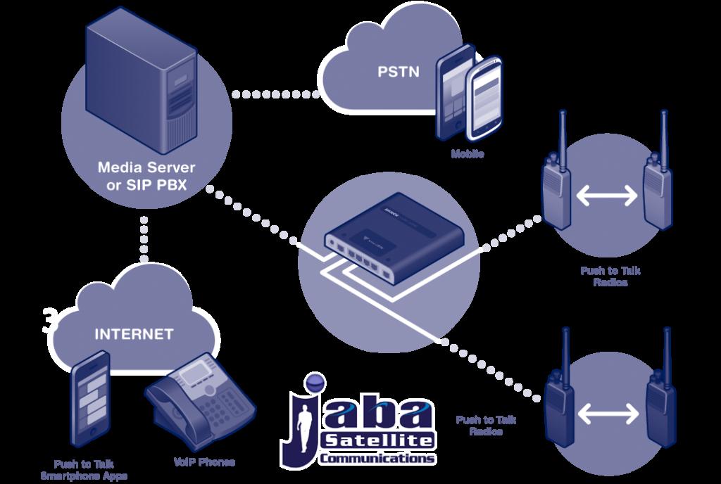 Red satelital de JabaSat ofrece dos servicios: telefonía y push-to- talk radio.